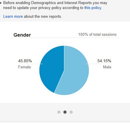 Stats Screen Capture, December 2014